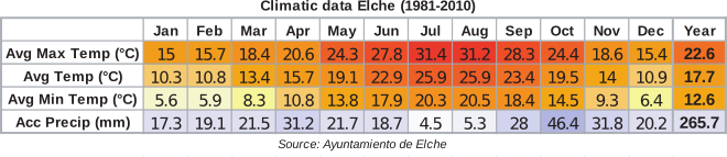 climatic_data